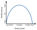 Stress Level vs Performance