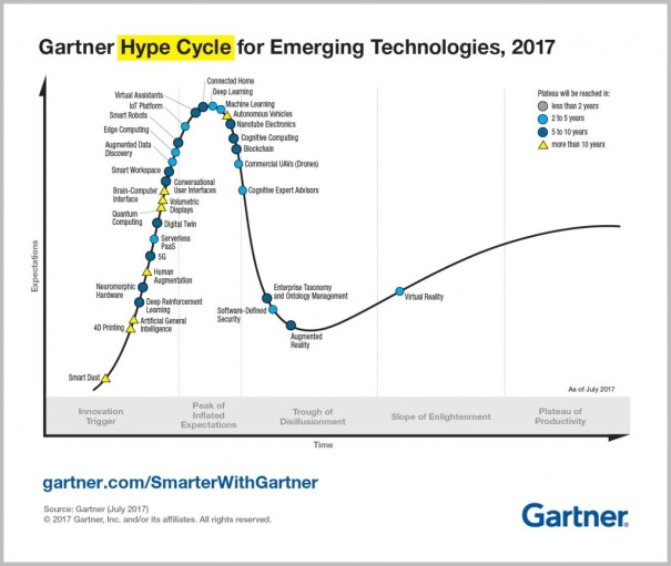 Emerging-Technology-Hype-Cycle-for-2017_Infographic_R6A-1024x866