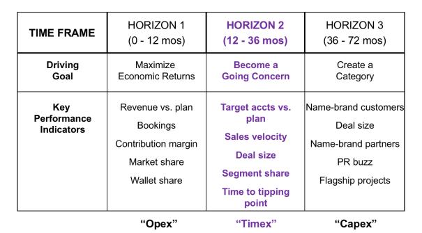 goals-metrics-three-horizons