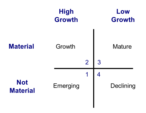 portfolio-management-growth-materiality-matrix