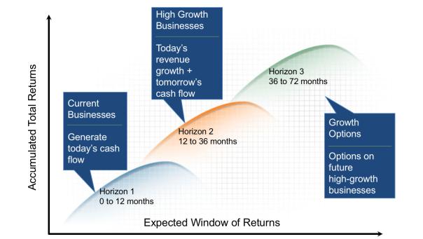 portfolio-management-three-horizons-model.png